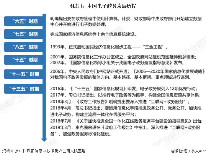 图表1:中国电子政务发展历程