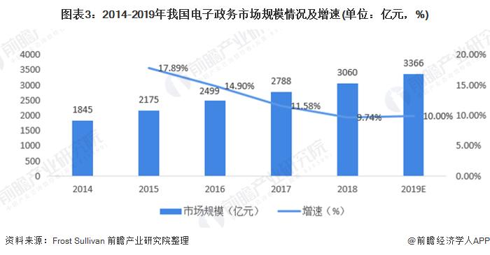 图表3:2014-2019年我国电子政务市场规模情况及增速(单位:亿元,%)