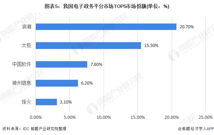 图表5:我国电子政务平台市场TOP5市场份额(单位:%)