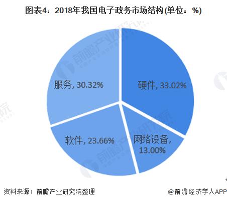图表4:2018年我国电子政务市场结构(单位:%)