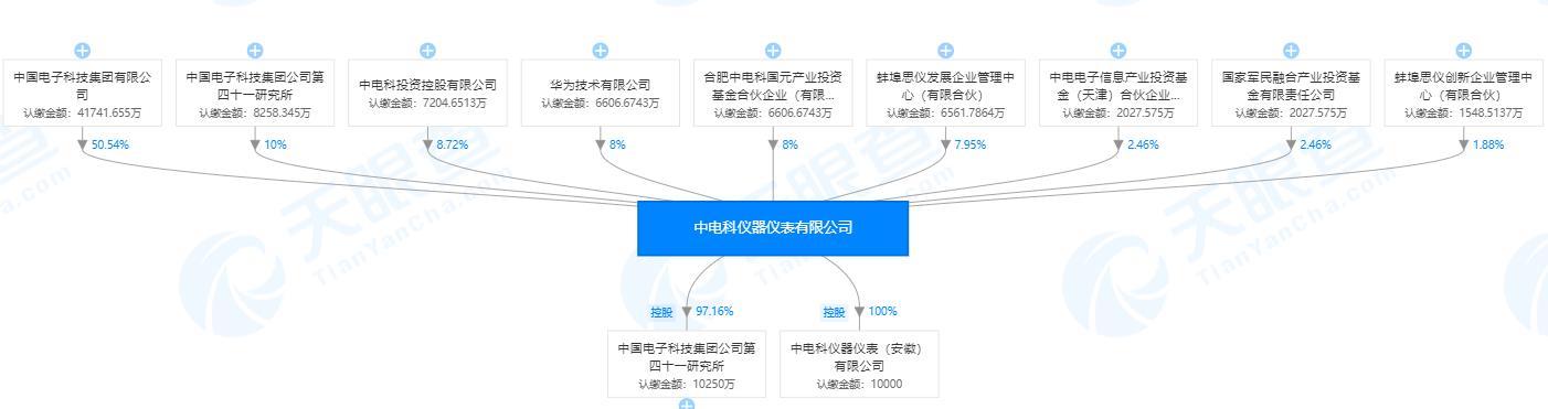 """华为斥资6607万入股中电仪器:未雨绸缪""""测试""""供应链"""