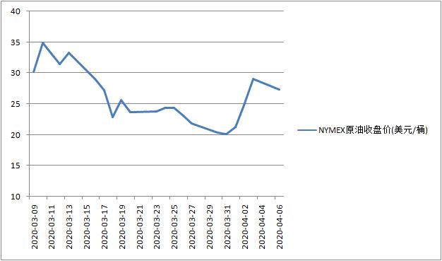 近一个月NYMEX