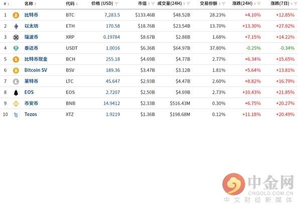 04月07日数字货币日评:币价再现大涨 突破阻力后有望再上行