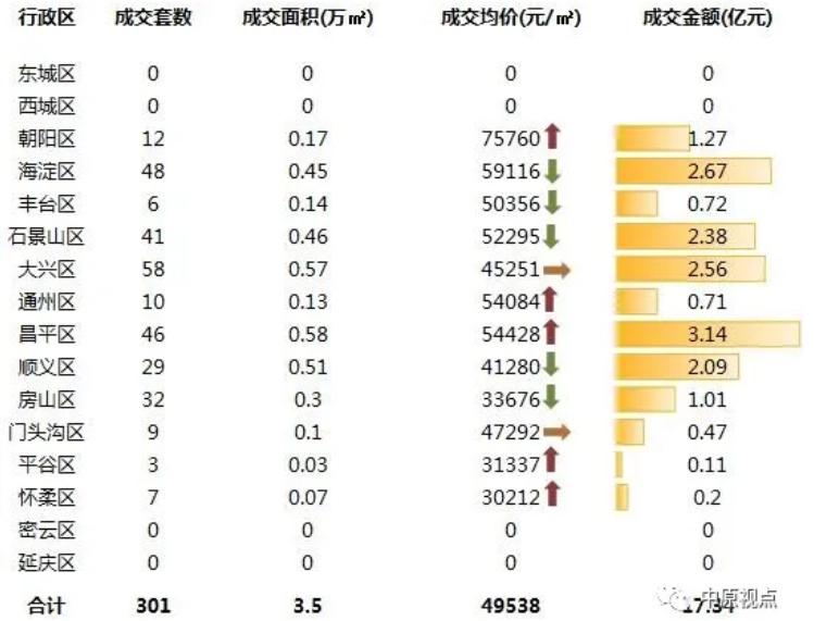 中原地产:上周北京新建住宅市场成交17.34亿元-中国网地产