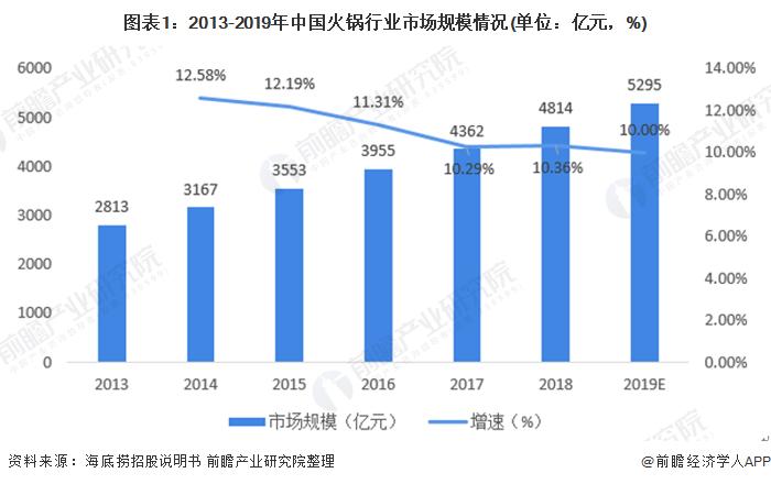 2020年中国火锅行业发展现状与竞争格局分析【组图】