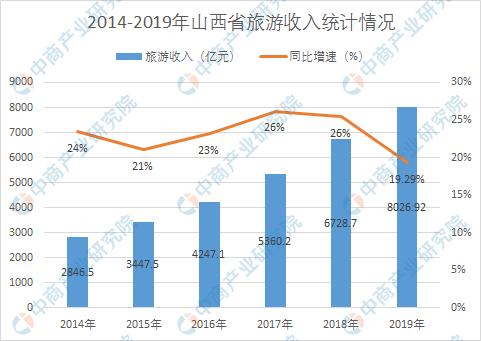 2019年山西省在线旅游业及住宿业市场运行情况总结
