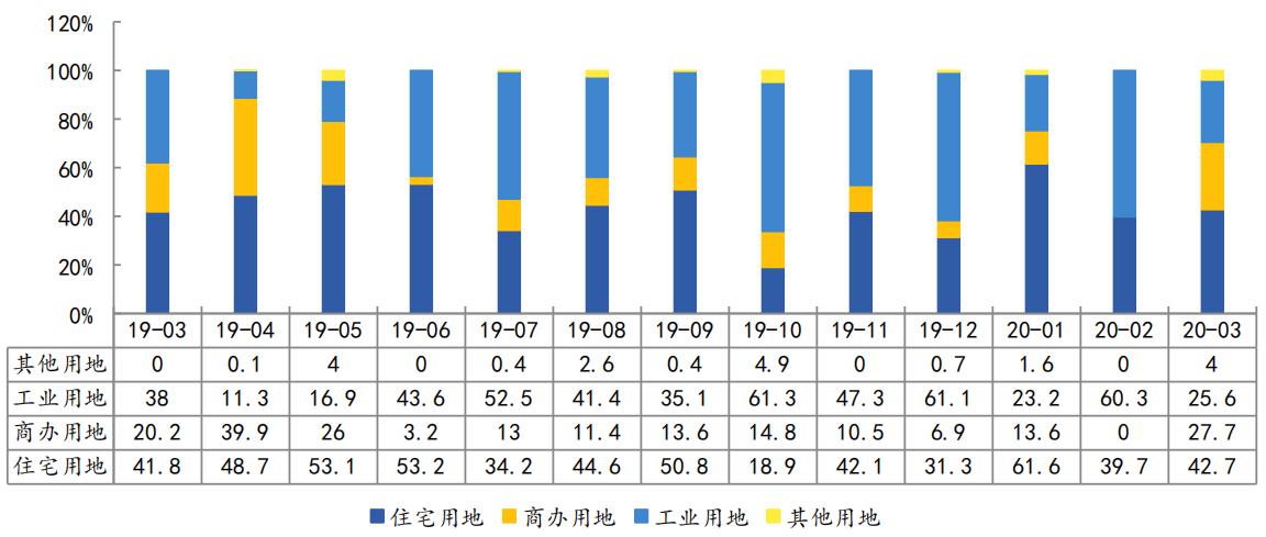 中指院:前3月杭州土地成交面积676.4万平 出让金达514.26亿元