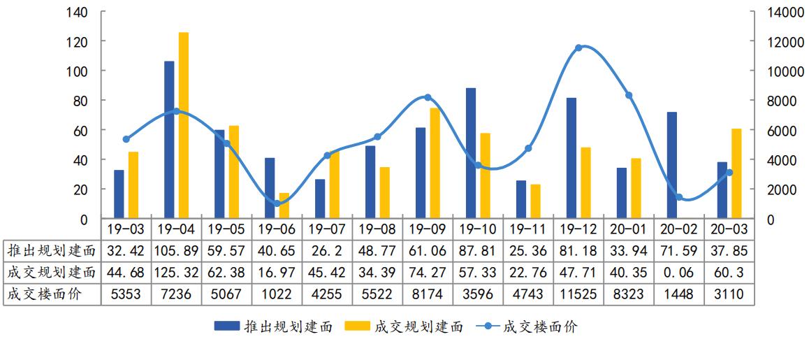 中指院:前3月杭州土地成交面积676.4万平