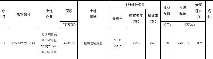 恒大6.89亿元竞得云南昆明1宗住宅用地