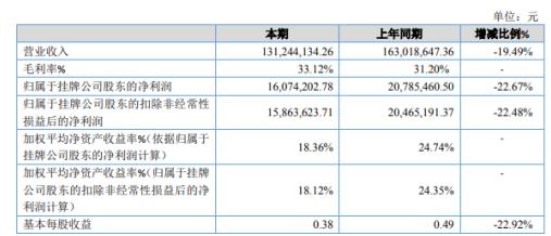 博洋股份2019年净利1607.42万减少22.67% 下游大宗粘性客户需求下降