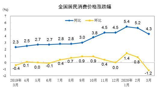 统计局:3月份居民消费价格同比上涨4.3%
