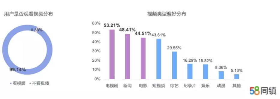 58同镇:疫情期间45.65%用户短视频观看时间更长 女性用户爱玩小程序游戏