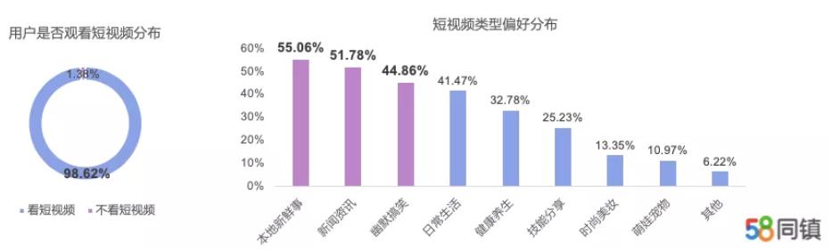 58同镇:疫情期间45.65%用户短视频观看时间更长