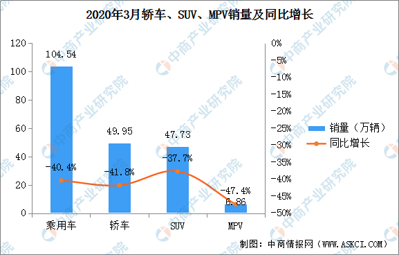 2020轻卡销量排行_2020年3月汽车销量排行榜:朗逸重返榜首宋进入前十