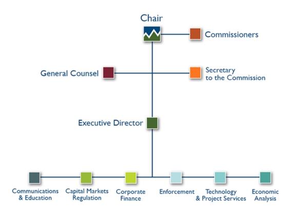 加国私募市场系列(二)—加拿大证券市场的监管体系