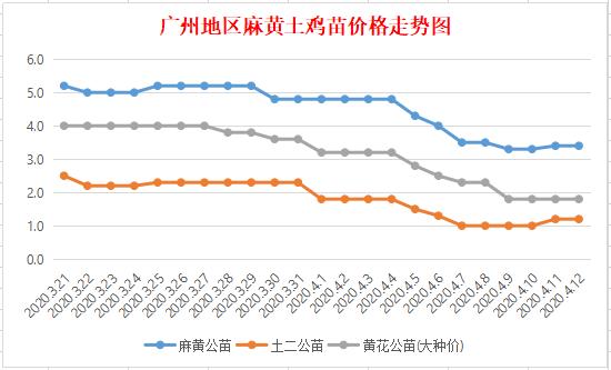 《【万和城娱乐代理注册】4月12日广州地区麻、黄、土鸡苗价格行情》