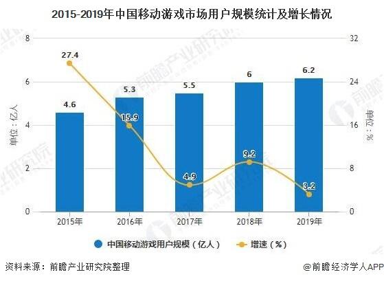 2020年中国移动游戏行业市场现状及发展前景分析 预计全年市场规模将突破2000亿元