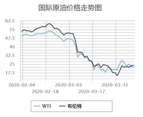 国内成品油调价或迎年内第4次搁浅 今日24时开启调价窗口