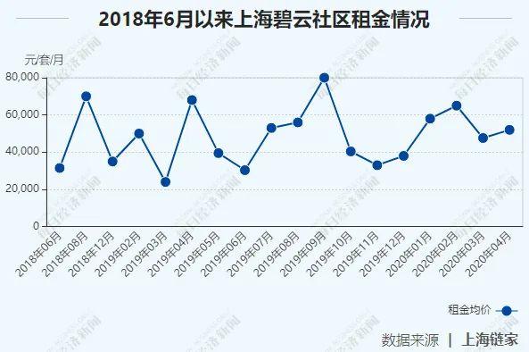 """上海2000万元的豪宅排队""""抢""""深圳4000万级的公寓。谁在买?"""