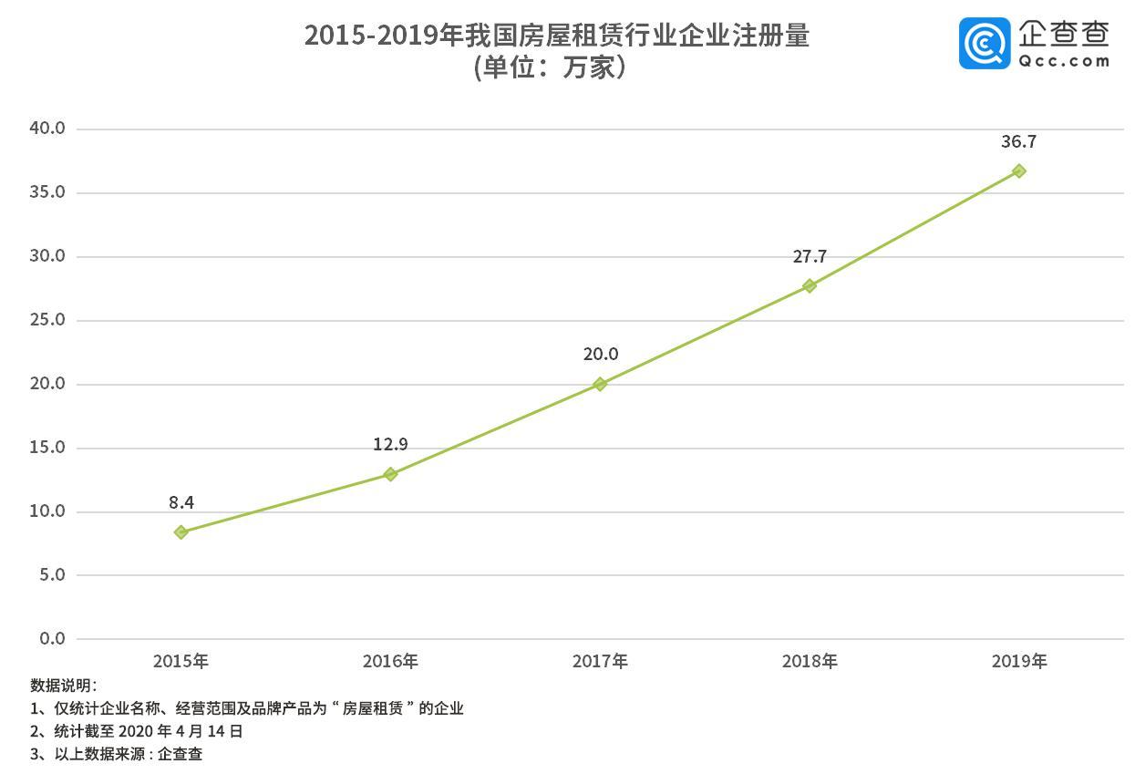 企查查数据:复产复工推动租赁行业迅速回暖 企业注册量环比上升427%