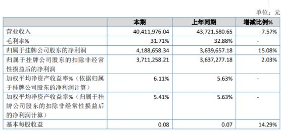 呼阀控股2019年净利418.87万增长15