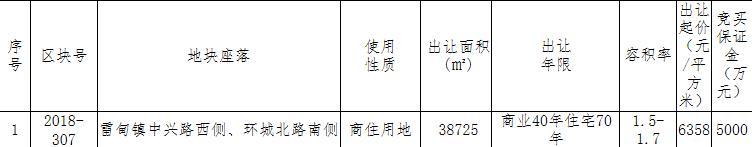華夏幸福3.59億元競得湖州德清1宗商住用地