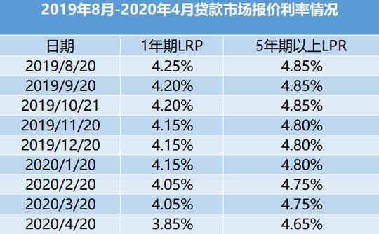 4月LPR创单次最大降幅 后续房贷会如何变?