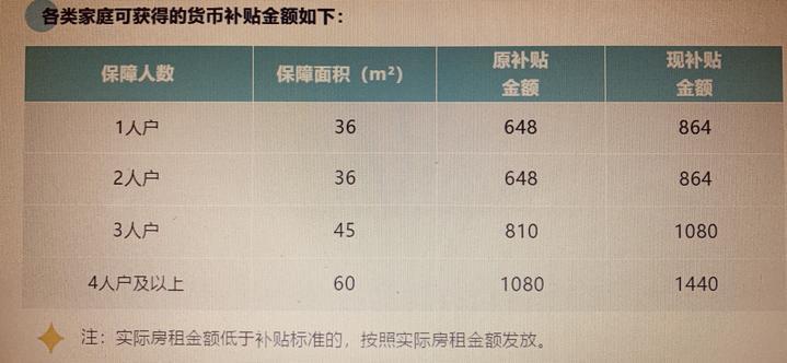 从18元到24元! 杭州提高公租房货币补贴标准