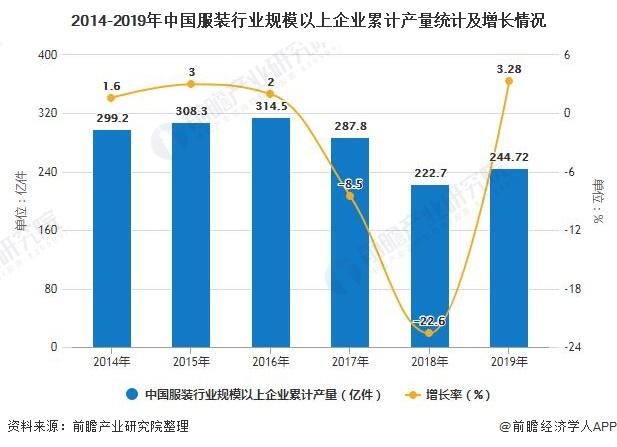 """2020年中国服装行业发展现状分析 企业营收超1.6万亿"""""""
