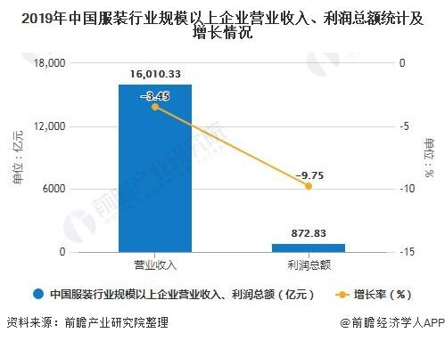 2019年中国服装行业规模以上企业营业收入、利润总额统计及增长情况