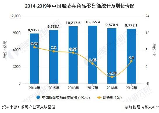 2014-2019年中国服装类商品零售额统计及增长情况