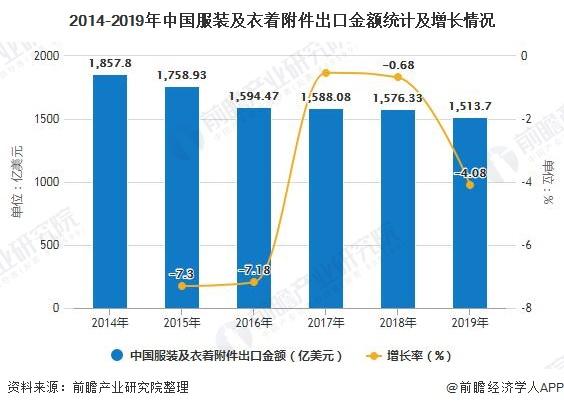 2014-2019年中国服装及衣着附件出口金额统计及增长情况