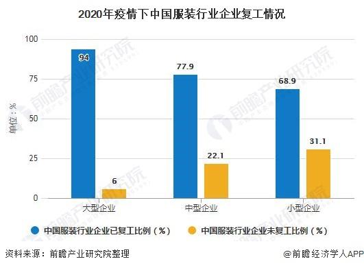 2020年疫情下中国服装行业企业复工情况