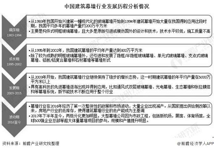 中国建筑幕墙行业发展历程分析情况