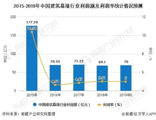 2015-2019年中国建筑幕墙行业利润额及利润率统计情况预测