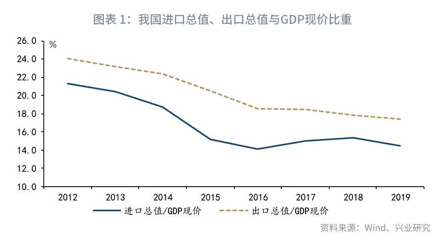 陆政委:从国际贸易的角度来看,疫情对中国产业链的供需有何影响