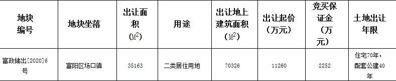 三江地产联合体1.45亿元竞得杭州富阳区1宗住宅用地 溢价率28.42%