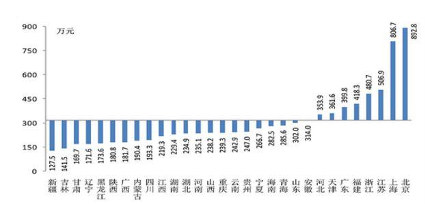 居民家庭户均总资产比较:北京是新疆7倍 广东列第六