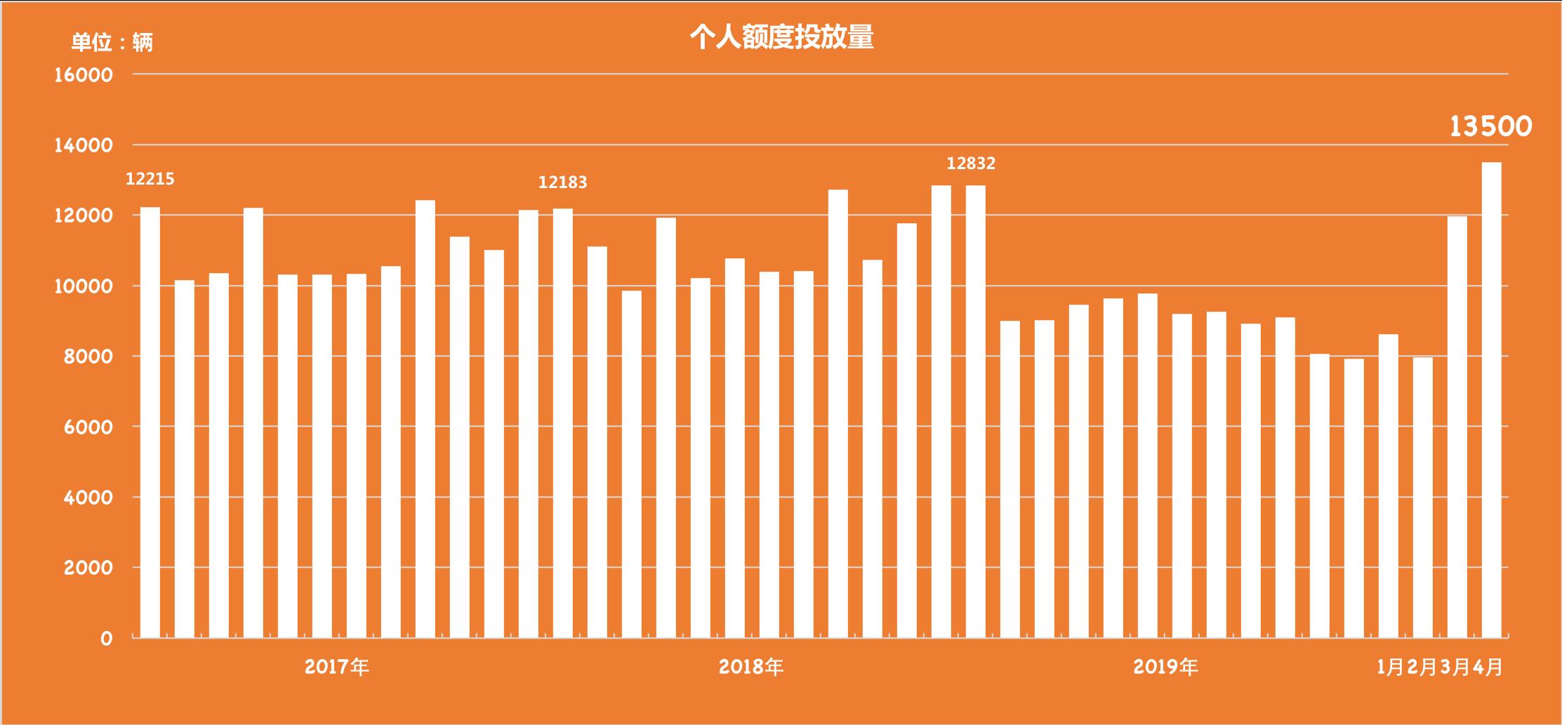 沪牌额度增量后 4月份拍牌中标率升至10%、超14万人竞标