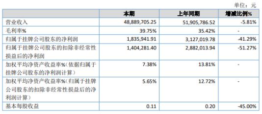 梯升股份2019年净利183.59万下滑41.29% 软件销售收入较上年减少
