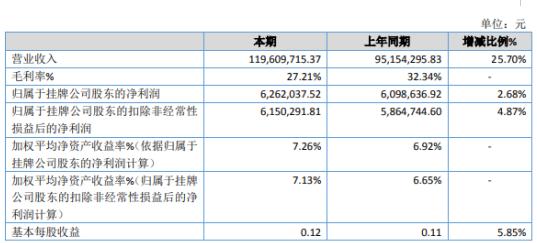 华信电气2019年净利626.2万增长2.68%新开拓两个省级电力公司市场
