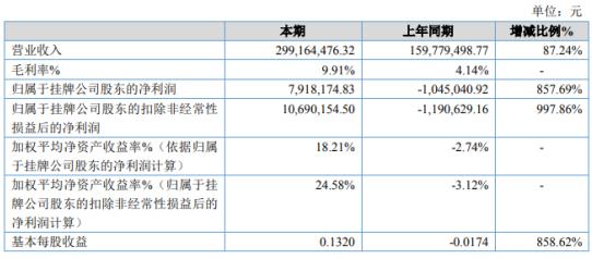 云金股份2019年净利791.82万扭亏为盈 销售产品品类和数量增多