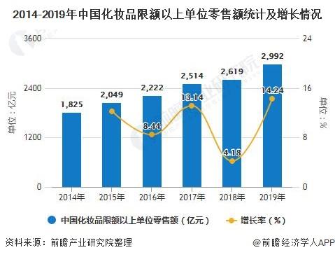2020年中国化妆品行业发展现状分析零售规模将近3000亿元、护肤品市场规模最大