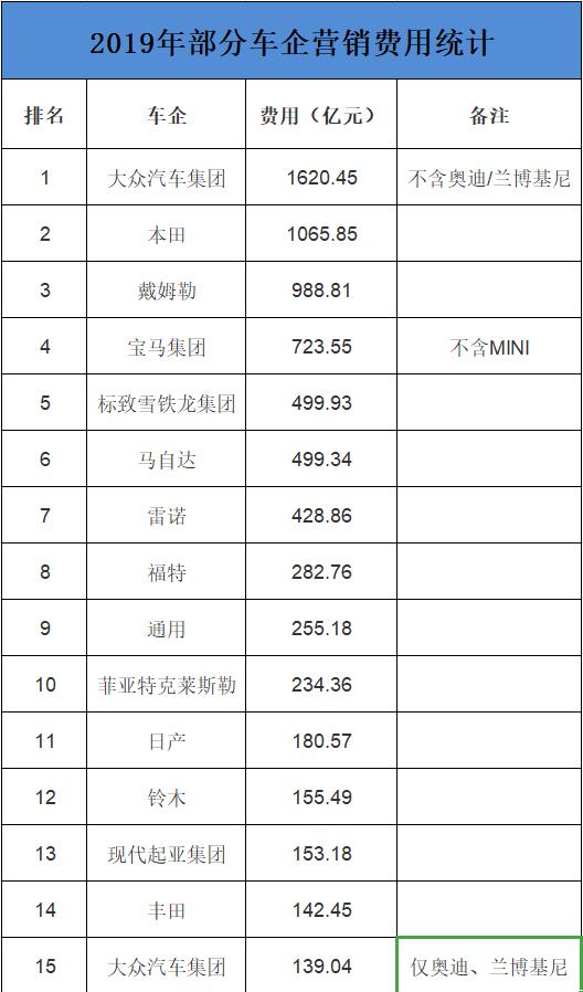 車企營銷費用排行榜:大眾1620億稱王