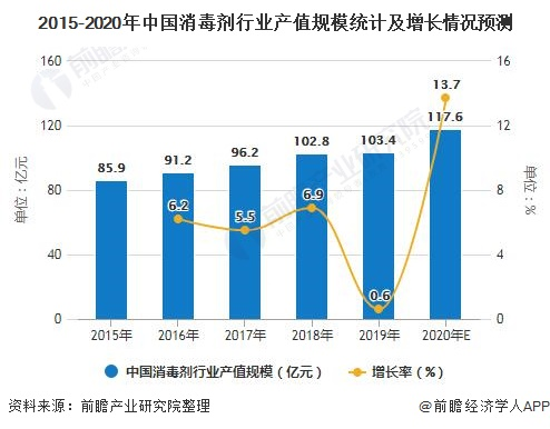 2020年中国消毒剂行业市场现状及发展前景分析 预计全年市场规模将近120亿元