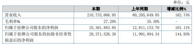 销售渠道扩展 科瑞生物2019营收同比增162.74%