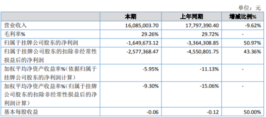 百灵科技2019年亏损164.97万亏损减少 政府补助增加