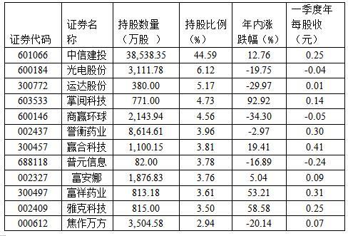 """券商自营新进62股 """"清仓""""75家公司"""