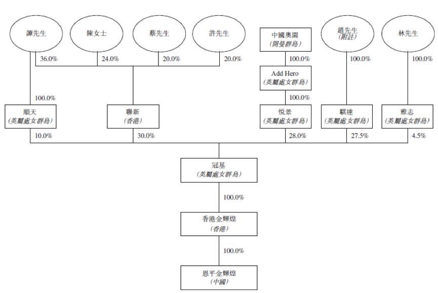 资产负债比率高达272%!中国文旅招股书曝光仍以卖房为主 中国奥园入局