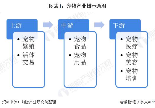 图表1:宠物产业链示意图